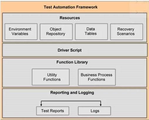 Frameworks test