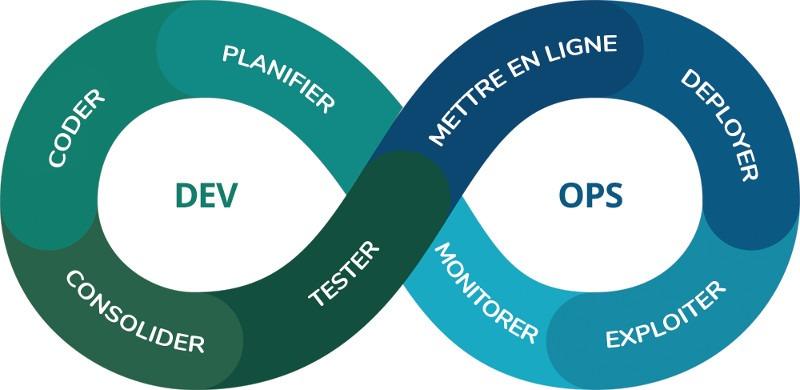 Devops : test logiciel