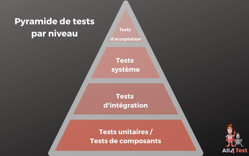 Différents types de logiciels