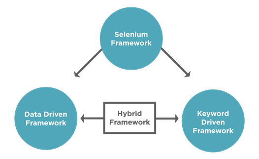 Frameworks d'automatisation dans selenium