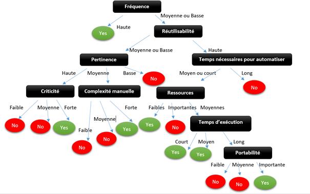 Arbre décisionnel frameworks automatisation test