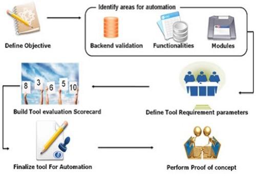 Choix des outils frameworks automatisation des tests