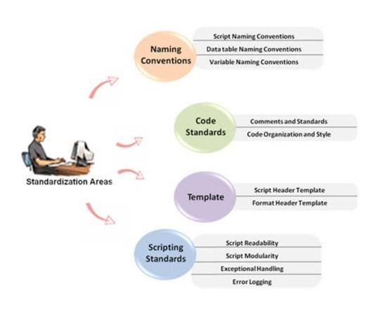 Choix des scripts gagnants framework automatisation test