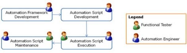 Affectation de ressources à la fonction d'automatisation des tests
