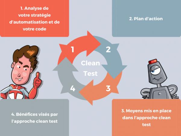 Les 4 étapes du coaching Clean Test